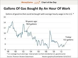 Gas Price Chart 10 Years Chart Of The Day The American Paycheck Now Buys Half As
