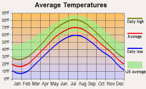 Palm Springs Average Temperature Chart 44 Best Weather And Climate Images Weather Climate Map
