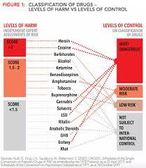 Most Dangerous Drugs Chart