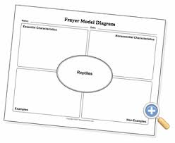 Frayer Model Worksheet Printable Frayer Model Template Math Letter L Likewise How To Draw A