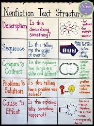 Fiction Vs Nonfiction Anchor Chart What Is Text Structure Margarethaydon Com
