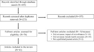 Flowchart Of Search Process Download Scientific Diagram