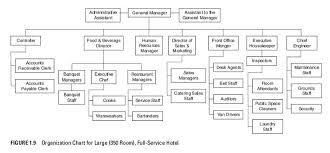 Hotel Organizational Chart And Its Functions Hotel Operations Management Organizational Chart For Large