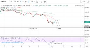 Pound To Dollar Rate 5 Day Forecast Downtrend To Probably