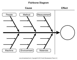 Cause And Effect Diagram Template Word Blank Fishbone Diagram Template Writing Outline Graphic