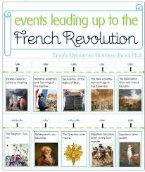 Timeline Chart Of French Revolution From 1774 To 1848 Free Printable Minibook Timeline Of Events Leading Up To The