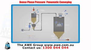 Pneumatic Transport System Design Dense Phase Pressure Pneumatic Conveying System