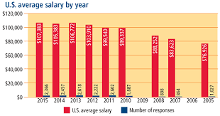 Wake Tech Salary Chart Salary Survey Looking For A Step Change Increase In