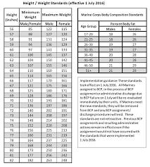 Usmc Pft Scoring Marine Pt Test Calculator Army Pt Test