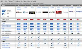 67 Described Cell Phone Coverage Comparison Chart