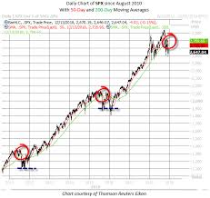 What To Make Of The S P 500 Death Cross Investing Com