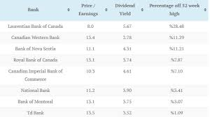 Bank Account Comparison Chart Comparing Canadian Banks New Buy Seeking Alpha