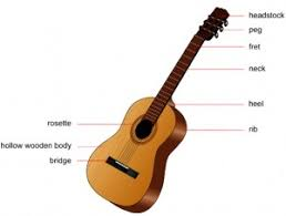 guitar diagrams guitar image wiring diagram guitar diagram guitar auto wiring diagram schematic on guitar diagrams
