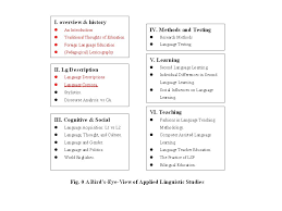 skills essay writing template for ielts