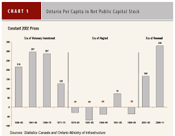 chart 1 is a bar graph showing the changes in net stock per capita as averaged