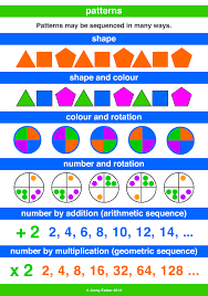 Patterns Definition Cool Pattern A Maths Dictionary For Kids Quick Reference By Jenny Eather