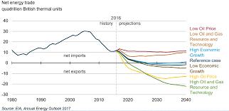 Heating Oil Price Chart 2017 Crude Oil Price Outlook 2020 2030 Financetrainingcourse Com