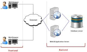 Cloud Architecture Cloud Computing Tutorial For Beginners