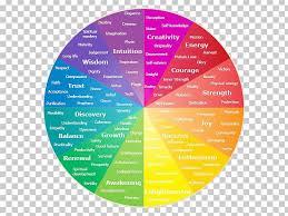 Color Wheel Psychology Emotion Color Symbolism Png Clipart
