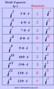 Powers Of I Chart Imaginary Numbers How To Simplify Imaginary Numbers