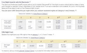 Spg Points Redemption Chart Pleasantly Surprised By 2011 Starwood Hotel Award Category