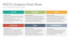 Pest Analysis Template Template Free Pestle Analysis Template 1funnygames Com