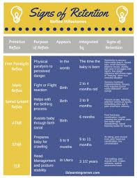Infant Reflex Integration Chart What Do Retained Primitive Reflexes Look Like