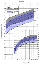 Average Head Circumference Chart Male Growth Charts Williams Syndrome Association