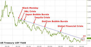 Raising Interest Rates Is Like Starting A Fission Chain