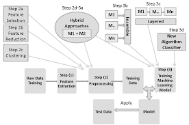 General Machine Learning Flow Chart Almost All Of The