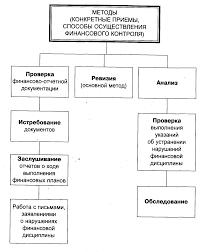 ПРАВОВОЕ РЕГУЛИРОВАНИЕ ФИНАНСОВОГО КОНТРОЛЯ Финансовое право  Методы финансового контроля 18 gif