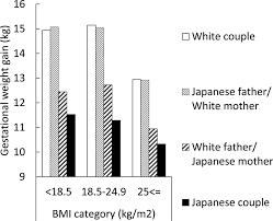 Average Gestational Weight Gain By Body Mass Index Bmi