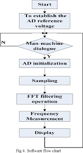 Figure 4 From The Study Of Piano Tuning System Based On The