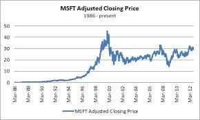 microsoft stock price history microsoft share price history graph tvsupernatural ga