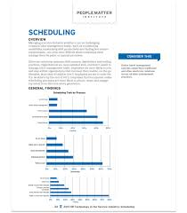 2011 Hr Technology In The Service Industry: Scheduling Survey Report ...