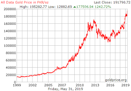 Gold Price History Chart Gold Price Chart History I Pakistan I Skolen Tjen Penger