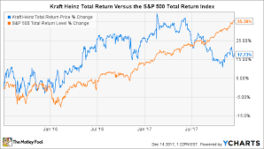 Kraft Foods Share Price Chart Should Kraft Heinz Avoid M A In 2018 The Motley Fool
