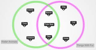 Venn Diagram Visio 2013 3 Venn Diagram Problems Create Your Own Venn Diagrams
