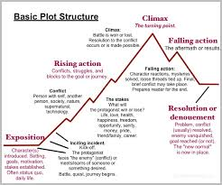 Plot Chart For Short Story Basic Plot Structure For Your Novel Simple Writing