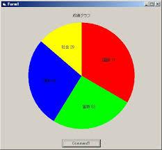 Pie Charts 2d Or 3d Vbforums