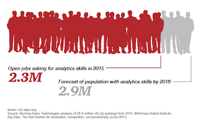 Analytic Skill Data Science And Analytics Job Market Predictions Pwc