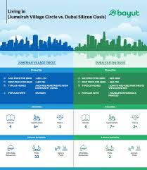 Dso Seating Chart Property Prices In Dubai Q1 2019 Real Estate Market Report
