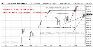 Nq 100 Futures Chart Nasdaq Futures Chart Jse Top 40 Share Price