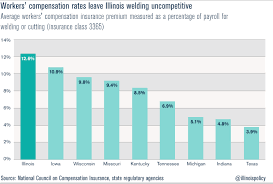 and perhaps most importantly illinois most ized neighbors michigan and indiana provide savings of nearly 8 percent of payroll compared to