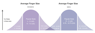 Average Woman S Ring Size Chart Most Common Ring Sizes For Men Women Average Ring Size Uk