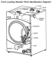 how to fix a washing machine that is not spinning or draining front loading washing machine parts location diagram