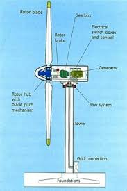 electric generator diagram for kids. Wind Turbine Diagram Check Out Windmillsforelectricity.com For More Cool Energy Projects And Ideas Electric Generator Kids C