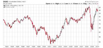 Us Dollar Vs Australian Dollar Currency Exchange Rates