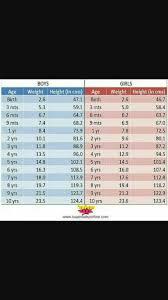 1 Year Baby Girl K Liye Weight And Hight Chart