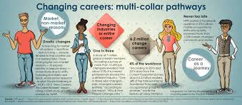 How To Change Career Tired Of Cubicle Life Changing Careers Multi Collar